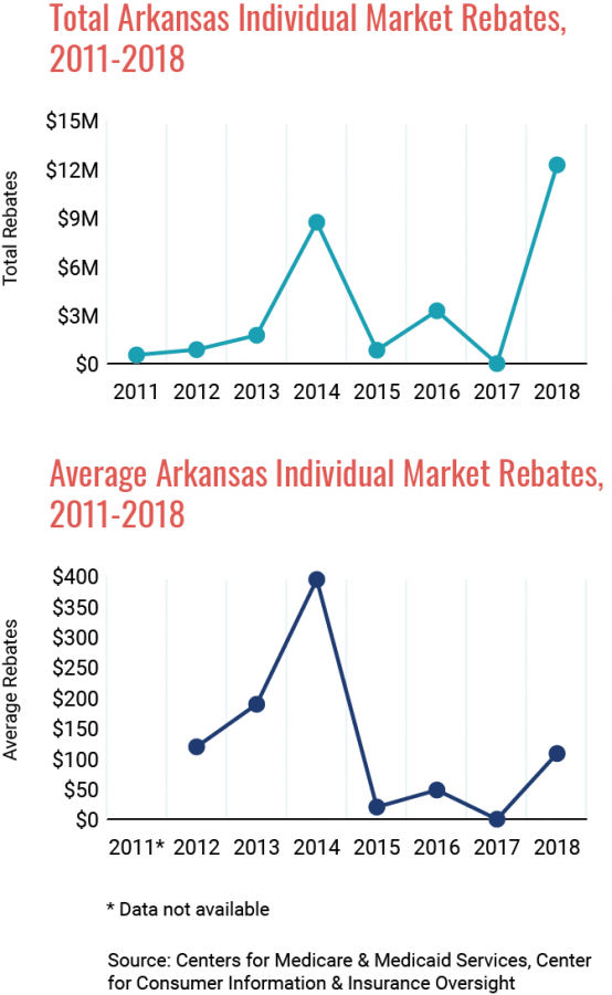 MLR Rebates 2018 Graph