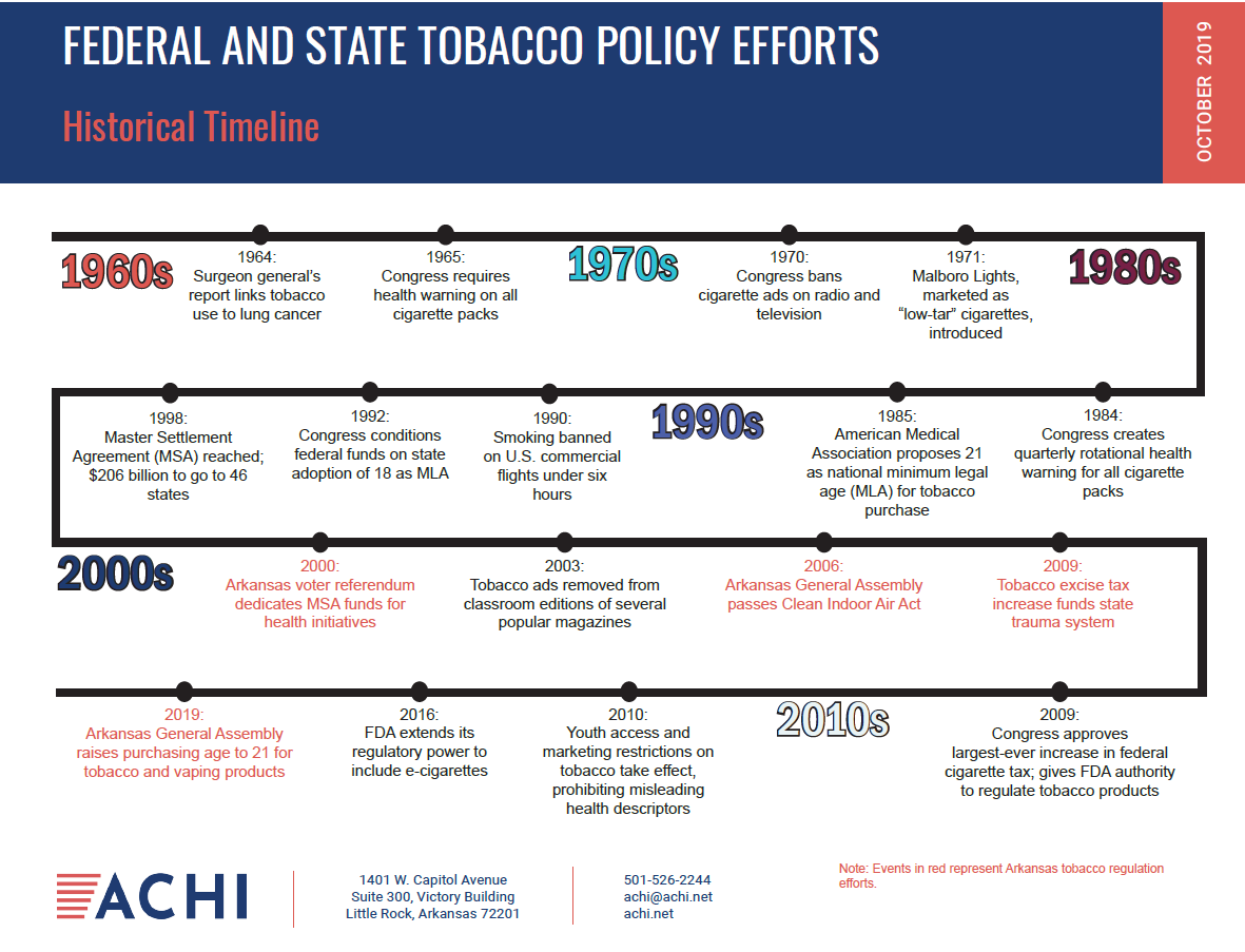 time detailing federal and state tobacco policy efforts