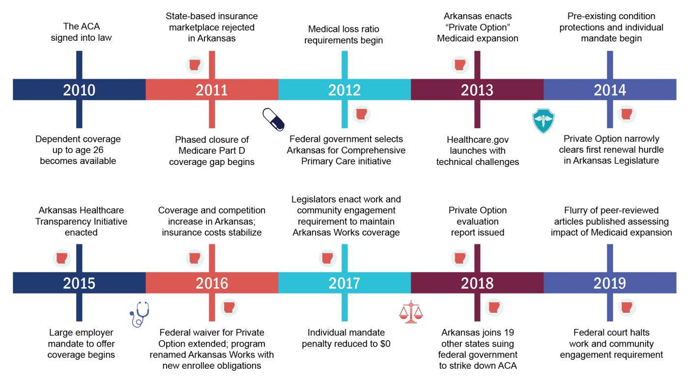 ACA 10 Year Timeline