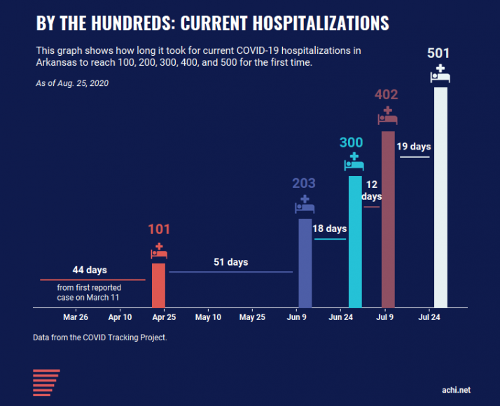 200825_Current Hospitalizations by the 100s_500_FINAL Blue