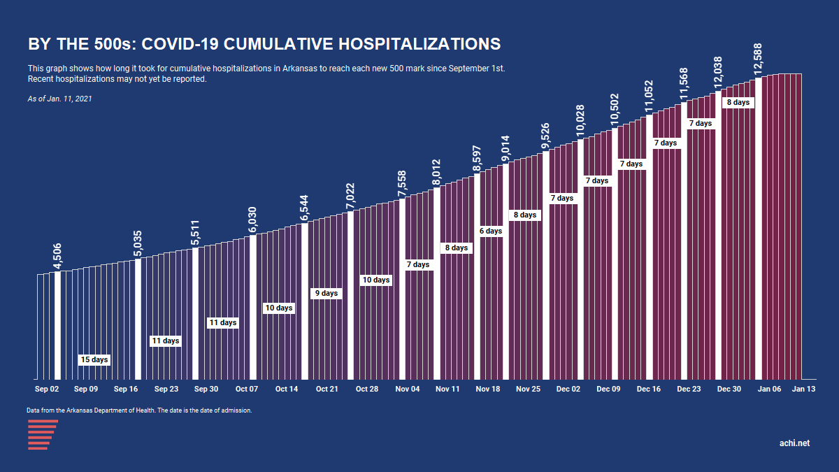 210114A_COVID Cumulative Hospitalizations by the 500s_12500