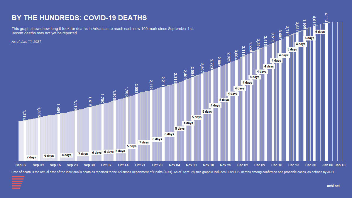 210114_COVID Deaths by the 100s_4100