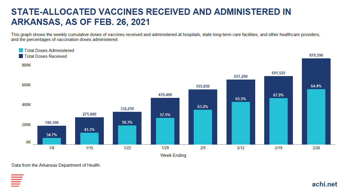 210218A_State Allocated COVID Vaccines IG_as of Feb 26